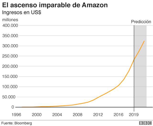ascenso-imparable-de-amazon-apoyo-comunicacion
